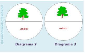 diagramasignob